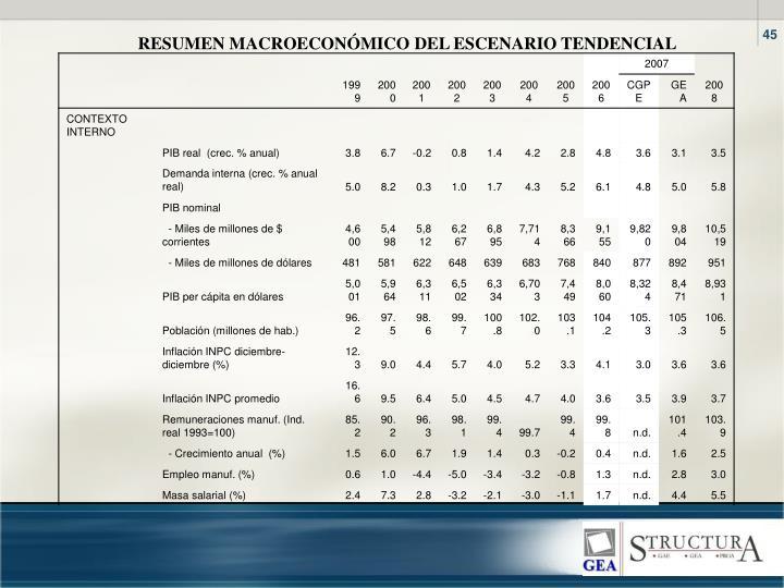 RESUMEN MACROECONMICO DEL ESCENARIO TENDENCIAL