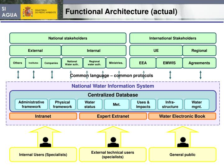Functional Architecture (actual)