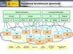 functional architecture previous