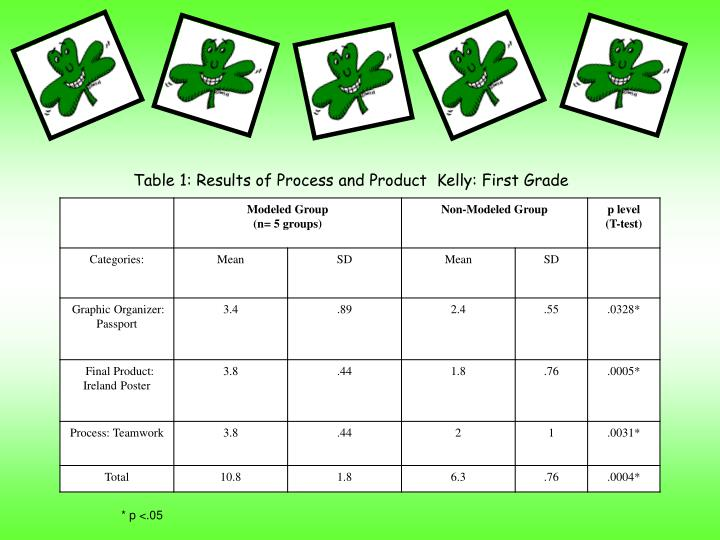 Table 1: Results of Process and Product  Kelly: First Grade