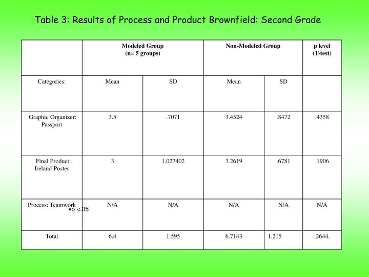 Table 3: Results of Process and Product Brownfield: Second Grade