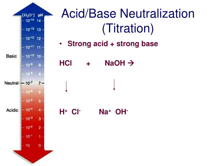 Acid/Base Neutralization (Titration)