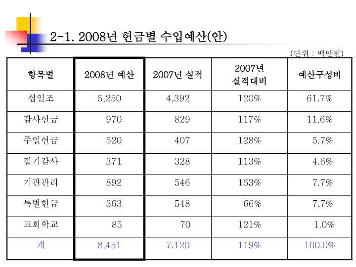 2-1. 2008년 헌금별 수입예산(안)