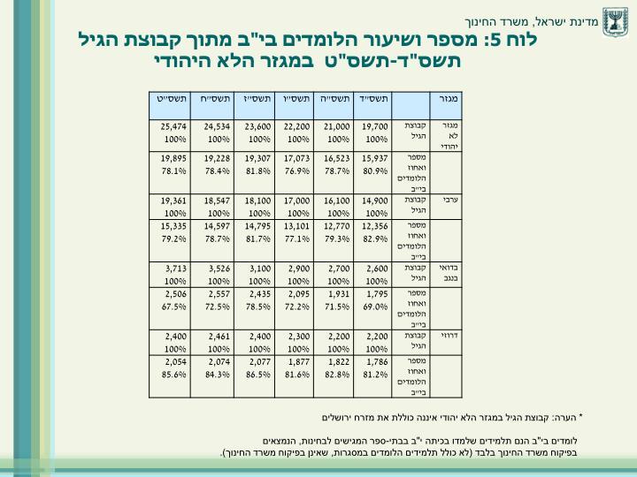 """לוח 5: מספר ושיעור הלומדים בי""""ב מתוך קבוצת הגיל תשס""""ד-תשס""""ט  במגזר הלא היהודי"""