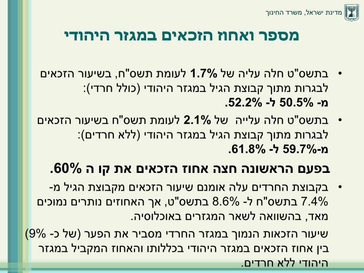 מספר ואחוז הזכאים במגזר היהודי