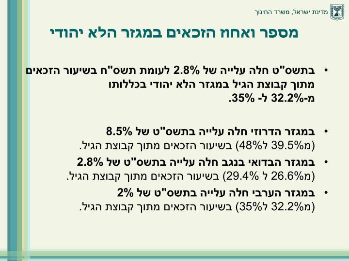 מספר ואחוז הזכאים במגזר הלא יהודי