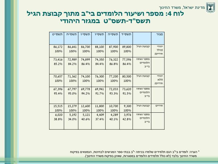"""לוח 4: מספר ושיעור הלומדים בי""""ב מתוך קבוצת הגיל תשס""""ד-תשס""""ט  במגזר היהודי"""