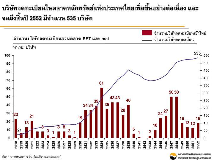 บริษัทจดทะเบียนในตลาดหลักทรัพย์แห่งประเทศไทยเพิ่มขึ้นอย่างต่อเนื่อง และจนถึงสิ้นปี 2552 มีจำนวน
