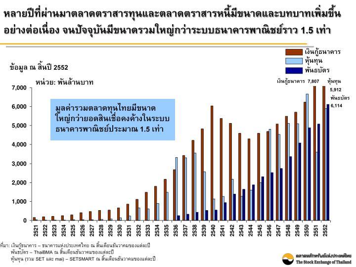 หลายปีที่ผ่านมาตลาดตราสารทุนและตลาดตราสารหนี้มีขนาดและบทบาทเพิ่มขึ้นอย่างต่อเนื่อง จนปัจจุบันมีขนาดรวมใหญ่กว่าระบบธนาคารพาณิชย์ราว 1.5 เท่า