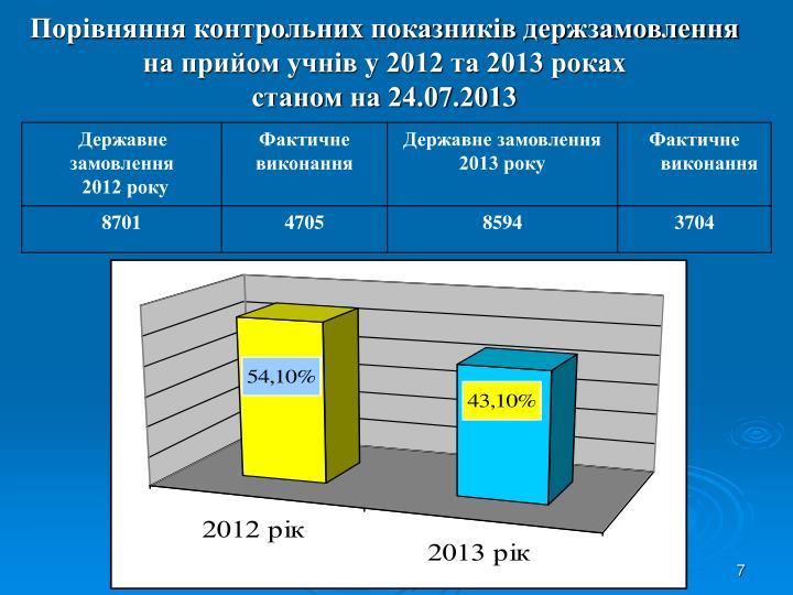 Порівняння контрольних показників держзамовлення  на прийом учнів у 2012 та 2013 роках