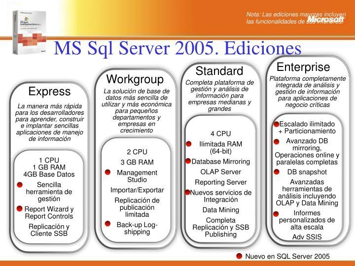 MS Sql Server 2005. Ediciones