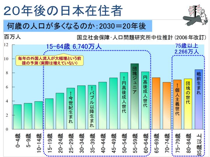 20年後の日本在住者