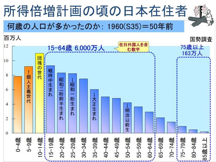 所得倍増計画の頃の日本在住者