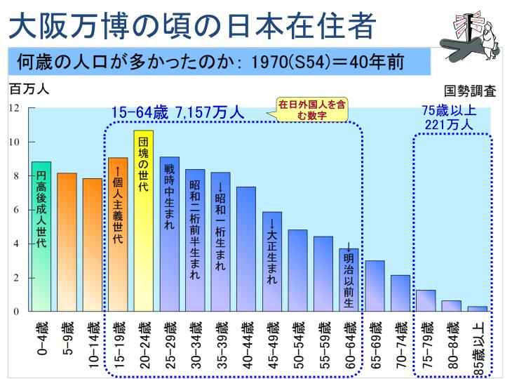 大阪万博の頃の日本在住者