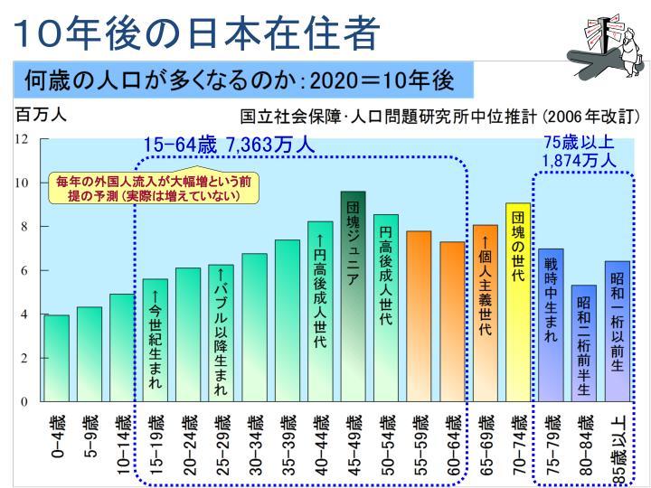10年後の日本在住者