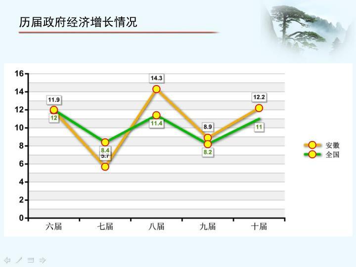 历届政府经济增长情况