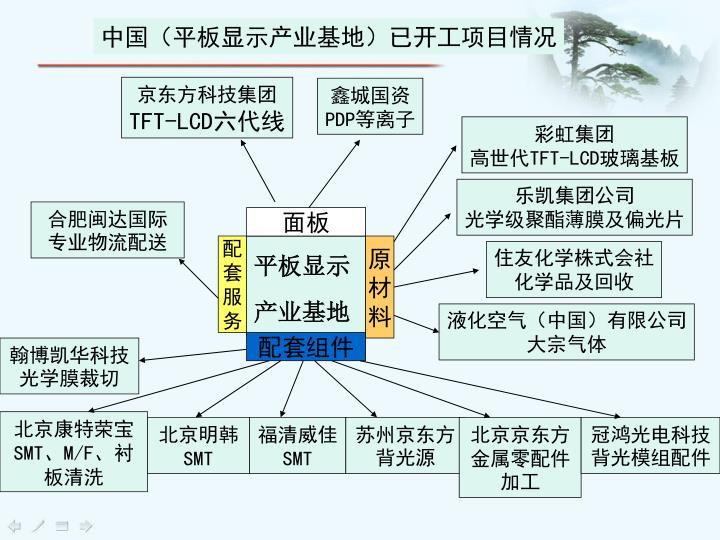 京东方科技集团