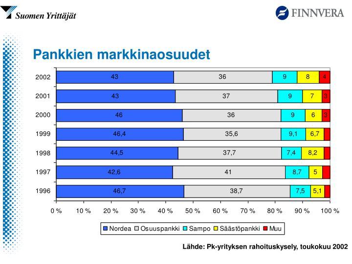 Pankkien markkinaosuudet