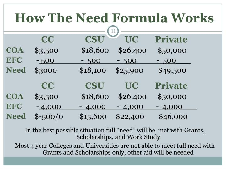 How The Need Formula Works