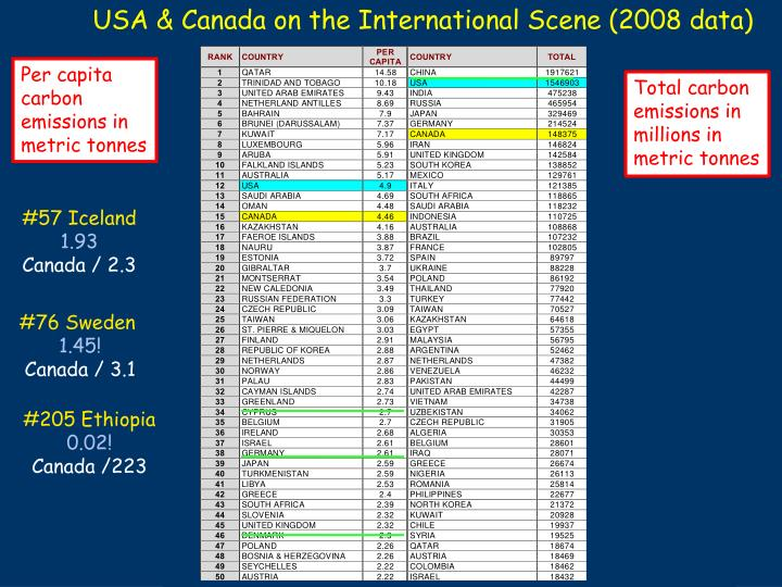 USA & Canada on the International Scene (2008 data)