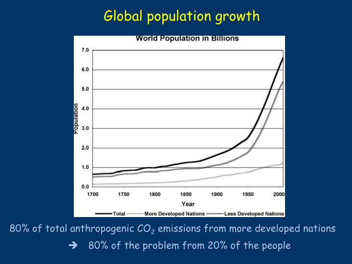 Global population growth