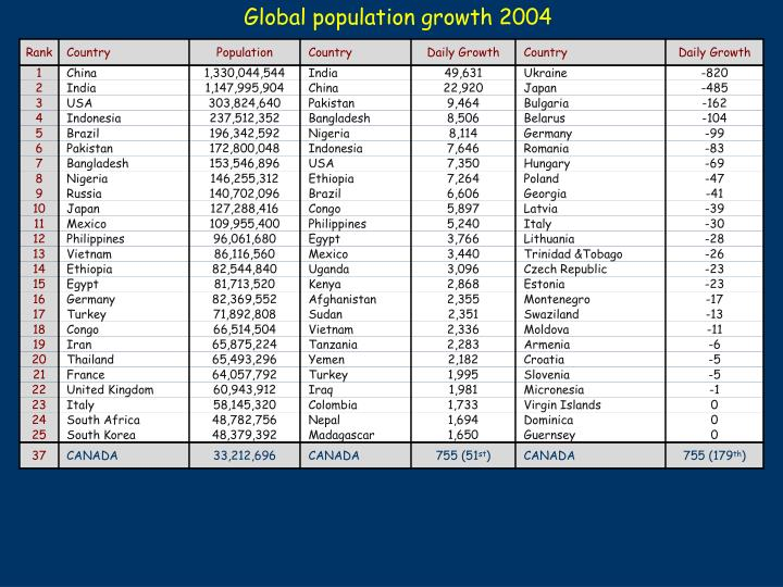 Global population growth 2004