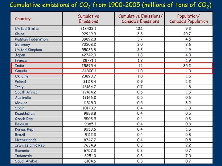 Cumulative emissions of CO