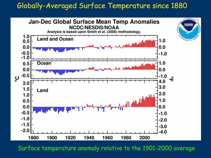 Globally-Averaged Surface Temperature since 1880