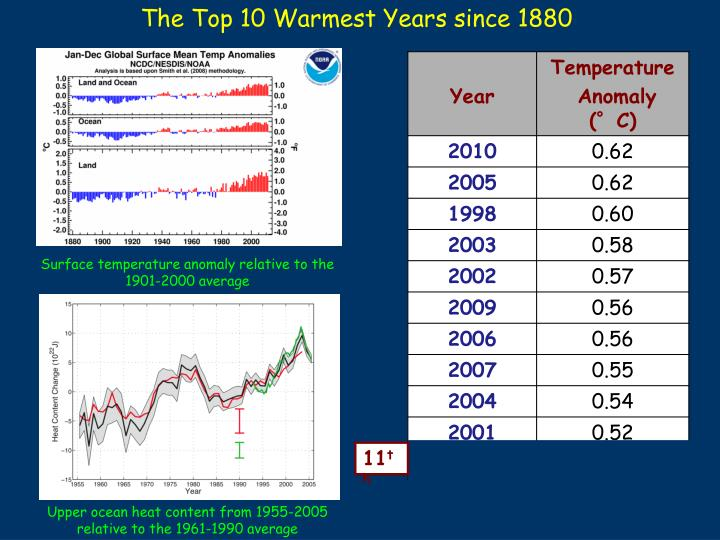The Top 10 Warmest Years since 1880