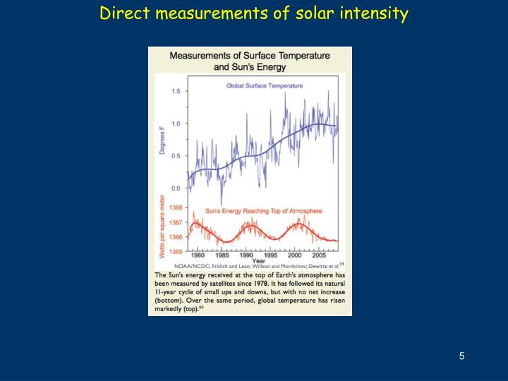 Direct measurements of solar intensity