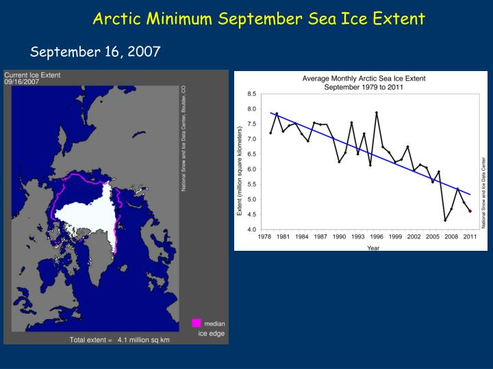 Arctic Minimum September Sea Ice Extent