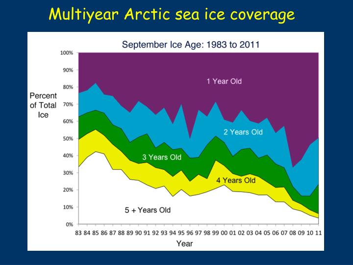 Multiyear Arctic sea ice coverage