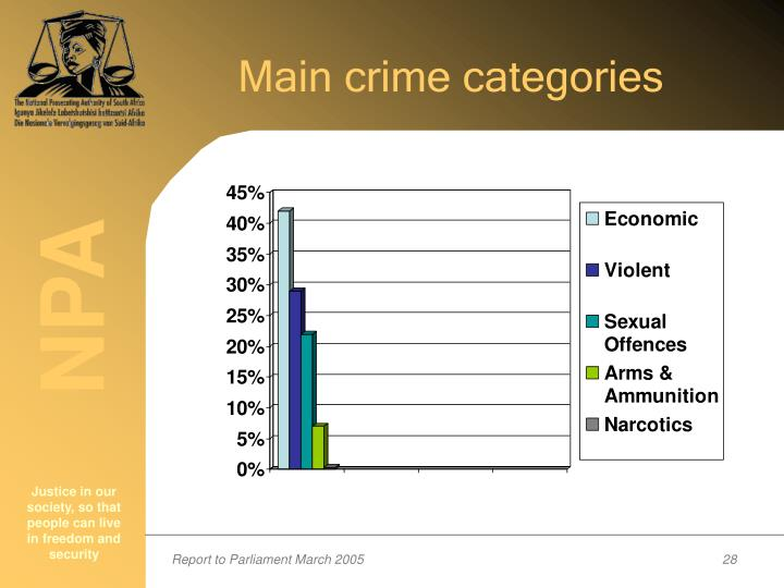 Main crime categories