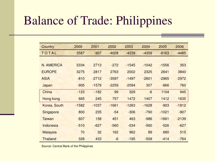 Balance of Trade: Philippines