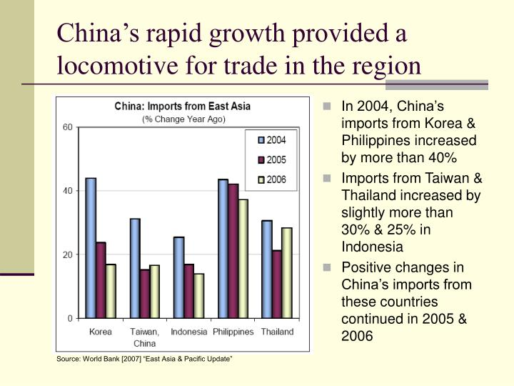 China's rapid growth provided a locomotive for trade in the region