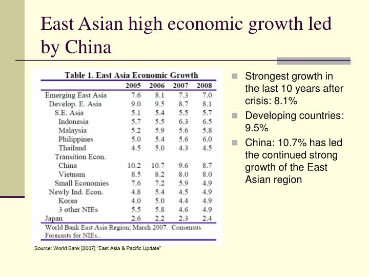 East asian high economic growth led by china