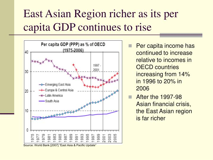 East asian region richer as its per capita gdp continues to rise