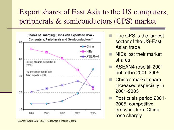 Export shares of East Asia to the US computers, peripherals & semiconductors (CPS) market