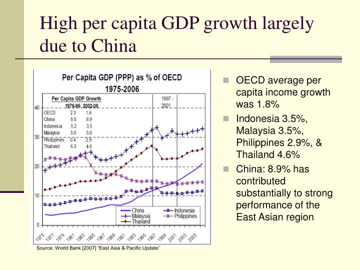 High per capita GDP growth largely  due to China