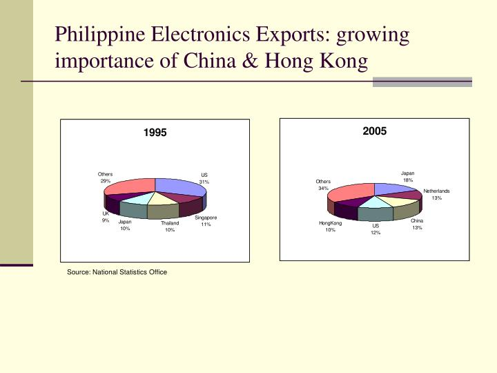 Philippine Electronics Exports: growing importance of China & Hong Kong