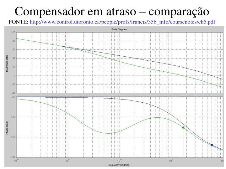 Compensador em atraso – comparação