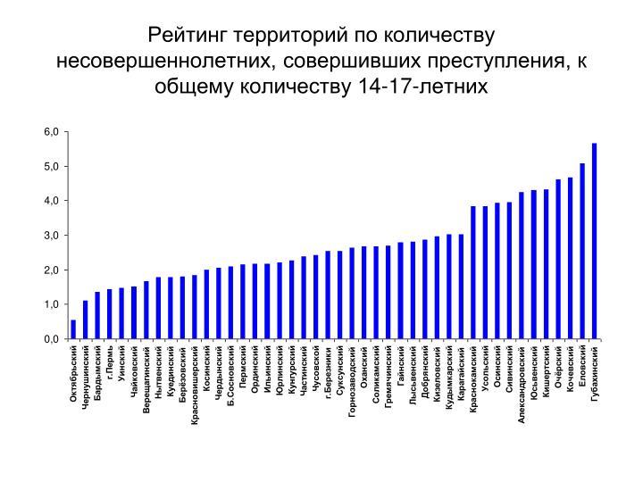 Рейтинг территорий по количеству несовершеннолетних, совершивших преступления, к общему количеству 14-17-летних