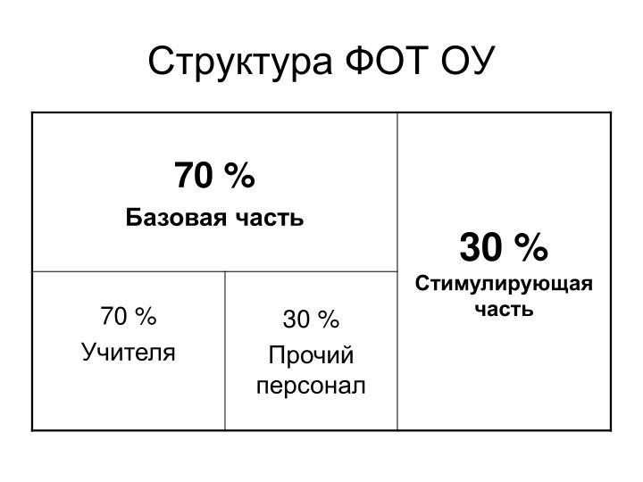 Структура ФОТ ОУ
