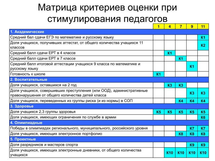 Матрица критериев оценки при стимулирования педагогов