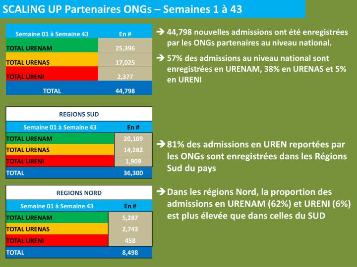 SCALING UP Partenaires ONGs – Semaines 1 à 43
