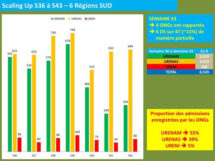 Scaling Up S36 à S43 – 6 Régions SUD