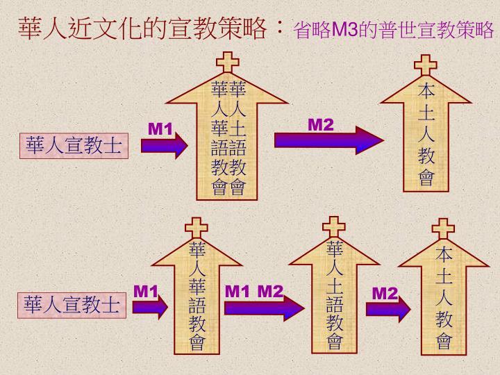 華人近文化的宣教策略: