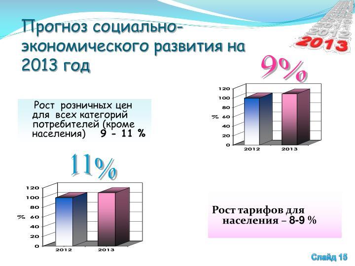 Прогноз социально-экономического развития на 2013 год