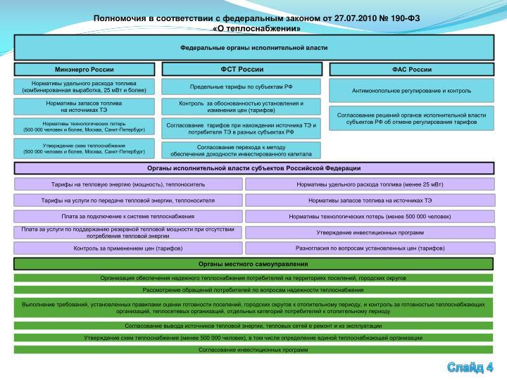 Полномочия в соответствии с федеральным законом от 27.07.2010 № 190-ФЗ