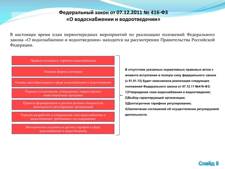 Федеральный закон от 07.12.2011 № 416-ФЗ